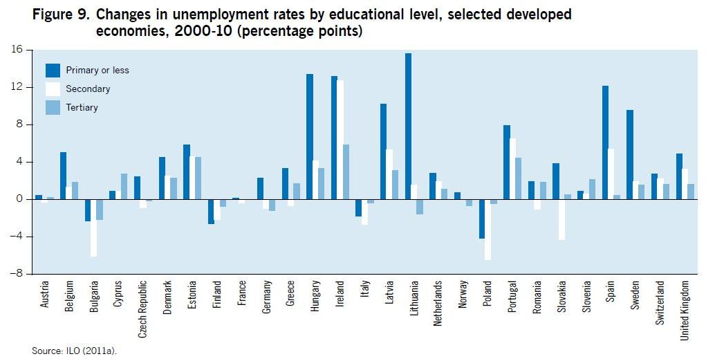 ILO: Global Employment Trends for Youth 2012