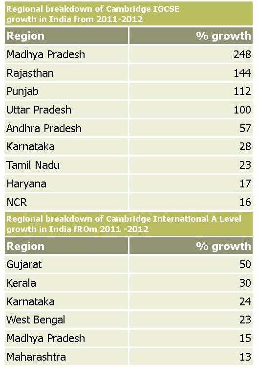 India Cambridge exam growth