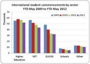 student-pathways-and-enrolment forecasts-Australia
