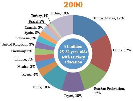 OECD2000