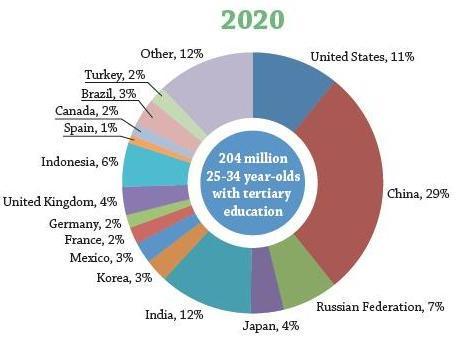 OECD2020