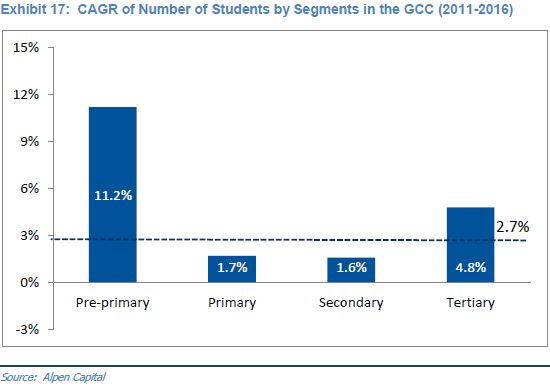 students-in-gcc-by-segments