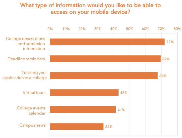 student-mobile-device-survey