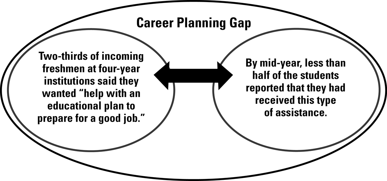 Mid-Year-Student-Assessment-Career-Planning