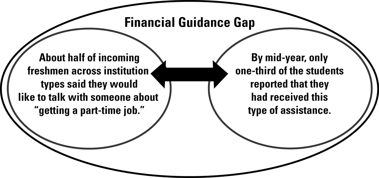 Mid-Year-Student-Assessment-Financial-Planning