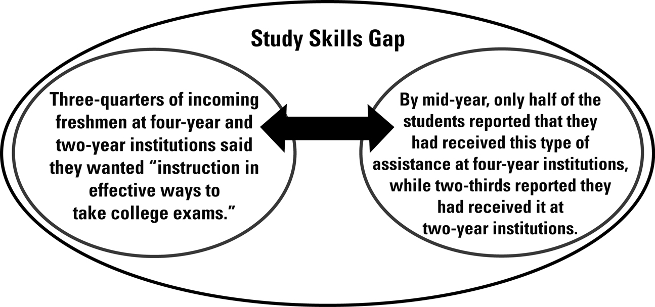 Mid-Year-Student-Assessment-Study-Skills
