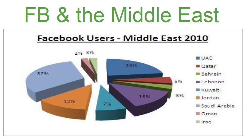 facebook_users_middle_east