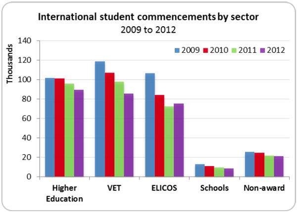 australian-education-international-student-enrolment