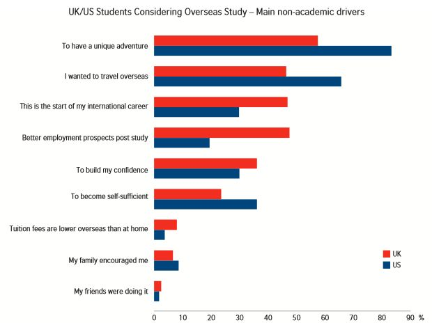 studying abroad or locally Our survey findings show key career benefits of study abroad,  of international education in quantitative research on the practical outcomes of studying abroad.