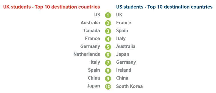 usa-uk-students-study-abroad-destinations