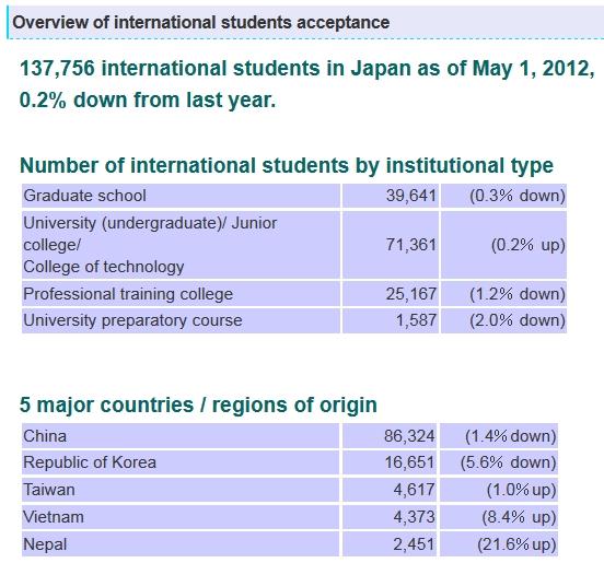 international-students-in-japan-2012