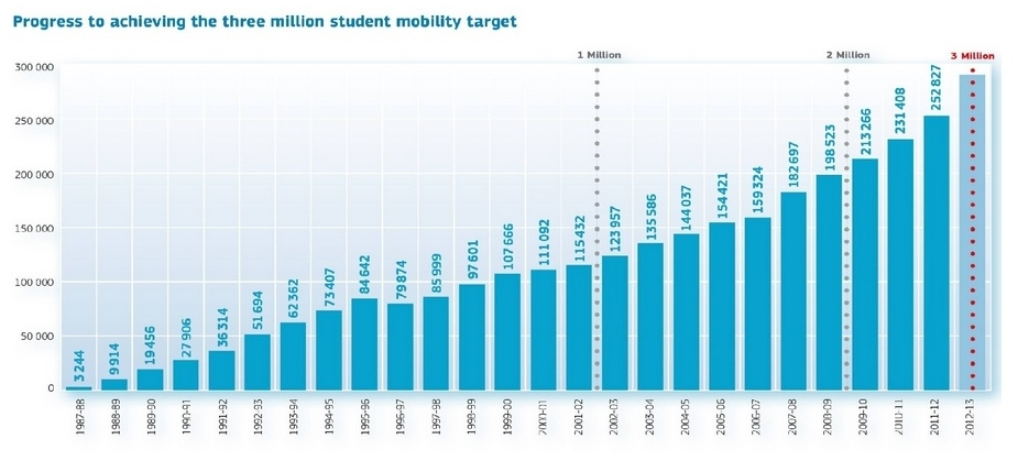 erasmus-student-mobility-growth