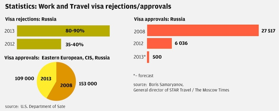 work-and-travel-visa-rejections-approvals