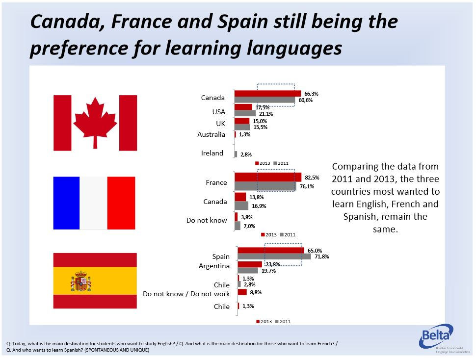 countries-brazilians-prefer-for-learning-languages