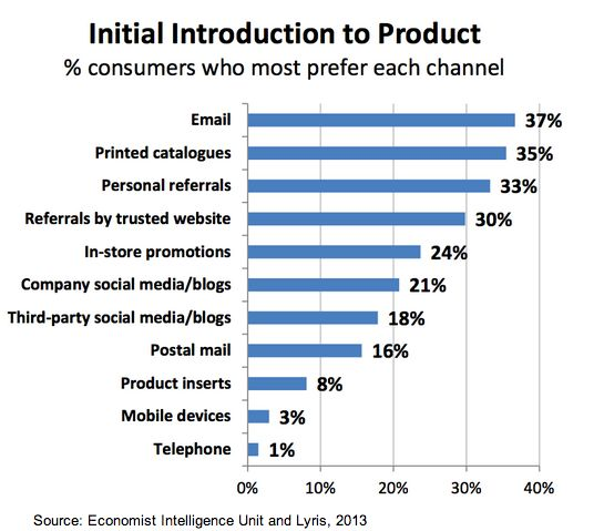 consumer-preferences-for-initial-introduction-to-product