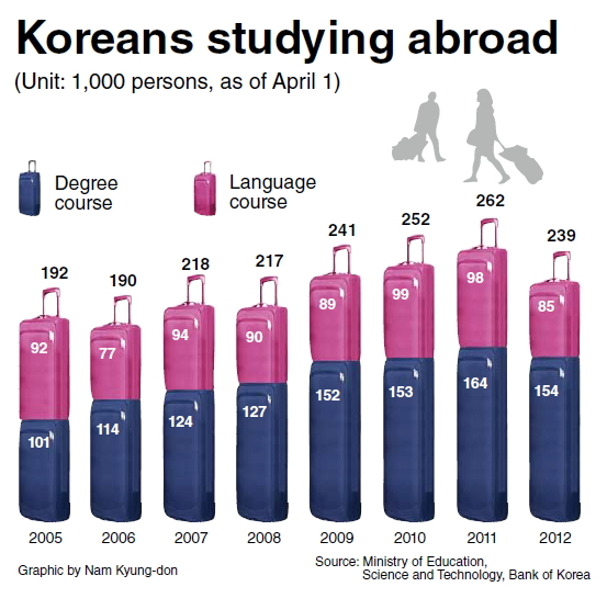 koreans-studying-abroad