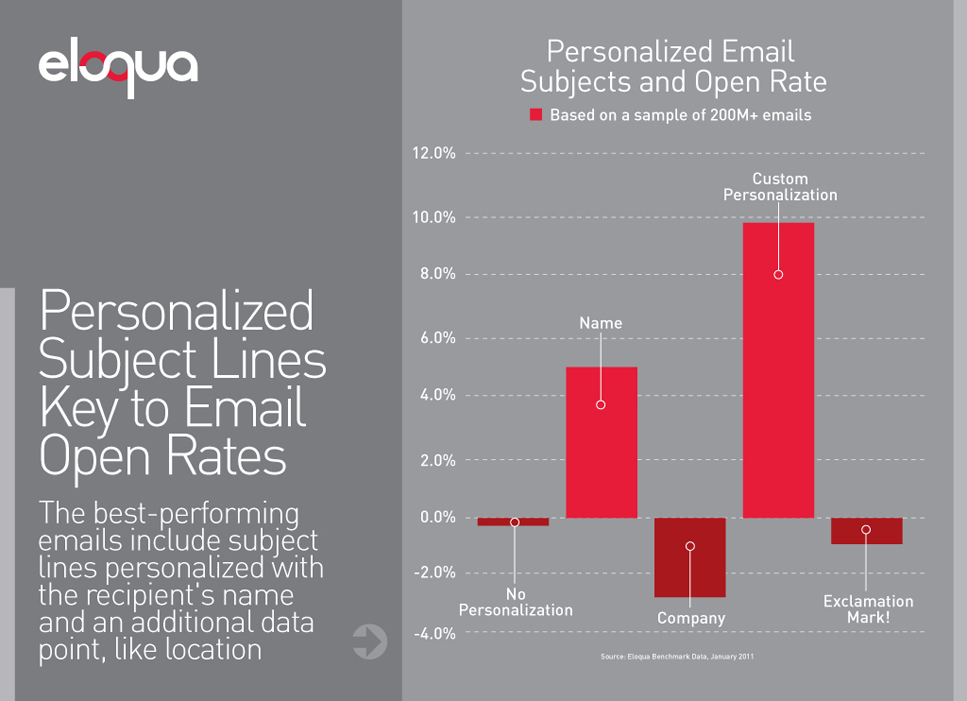 personalized-email-subjects-and-open-rate