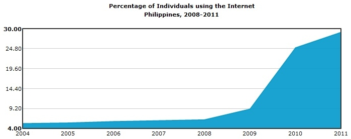 philippines-using-internet