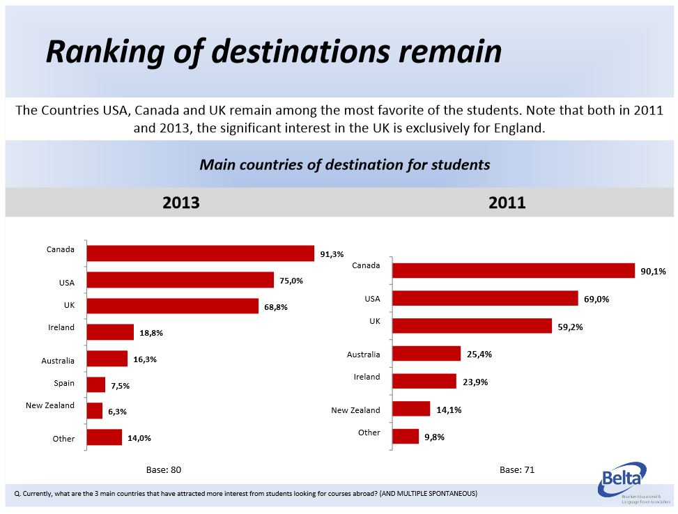 ranking-of-destinations-for-brazilian-students