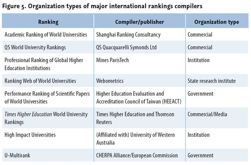 international-university-ranking-schemes