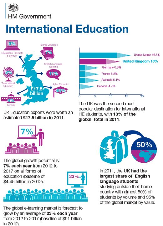 uk-government-infographic-on-the-international-education-sector