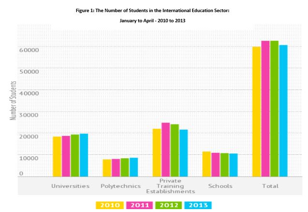 number-of-students-in-the-international-education-sector
