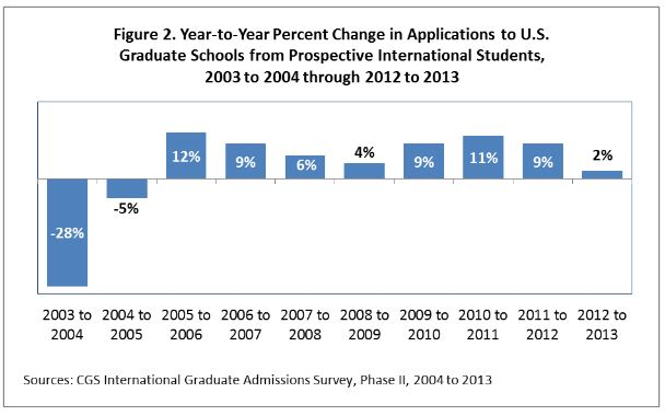 year-to-year-change-in-applications-of-US-graduate-schools-from-international-students