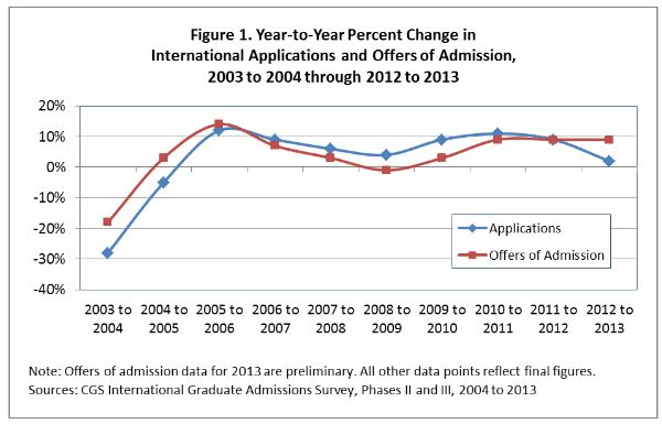year-to-year-change-in-international-applications-and-offers-of-admission