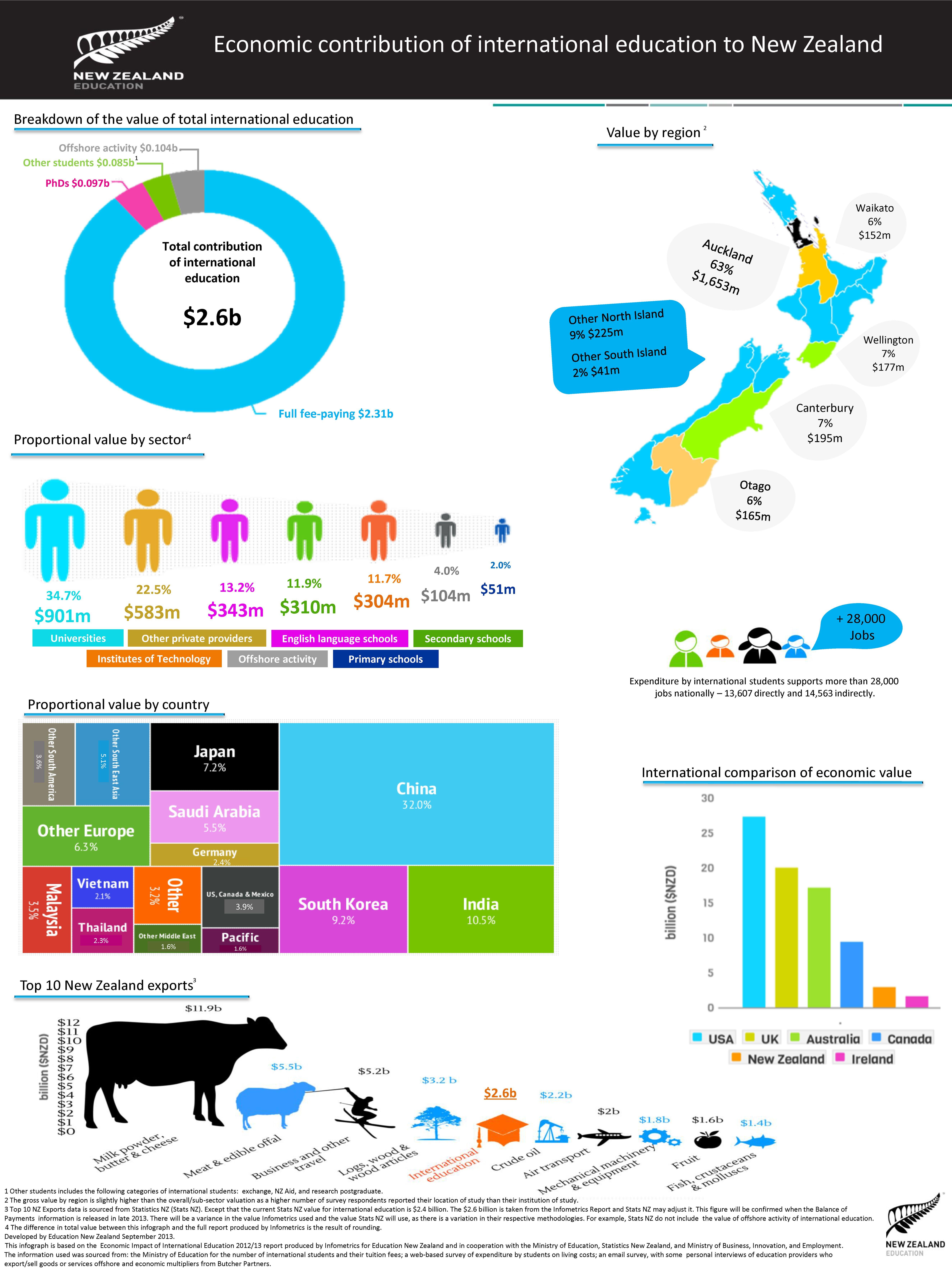 education-new-zealand-infographic