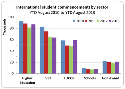 international-student-commencements-australia