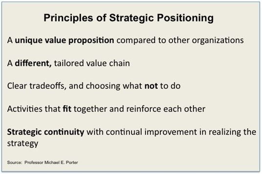 principles-of-strategic-positioning