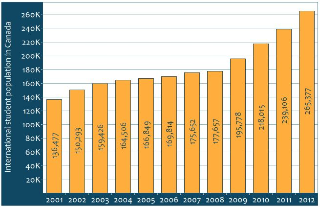 international-students-in-canada-by-year-2001-2012