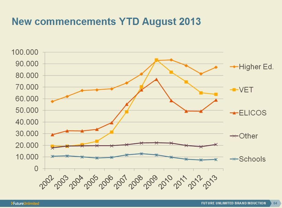 new-commencements-ytd-august-2013