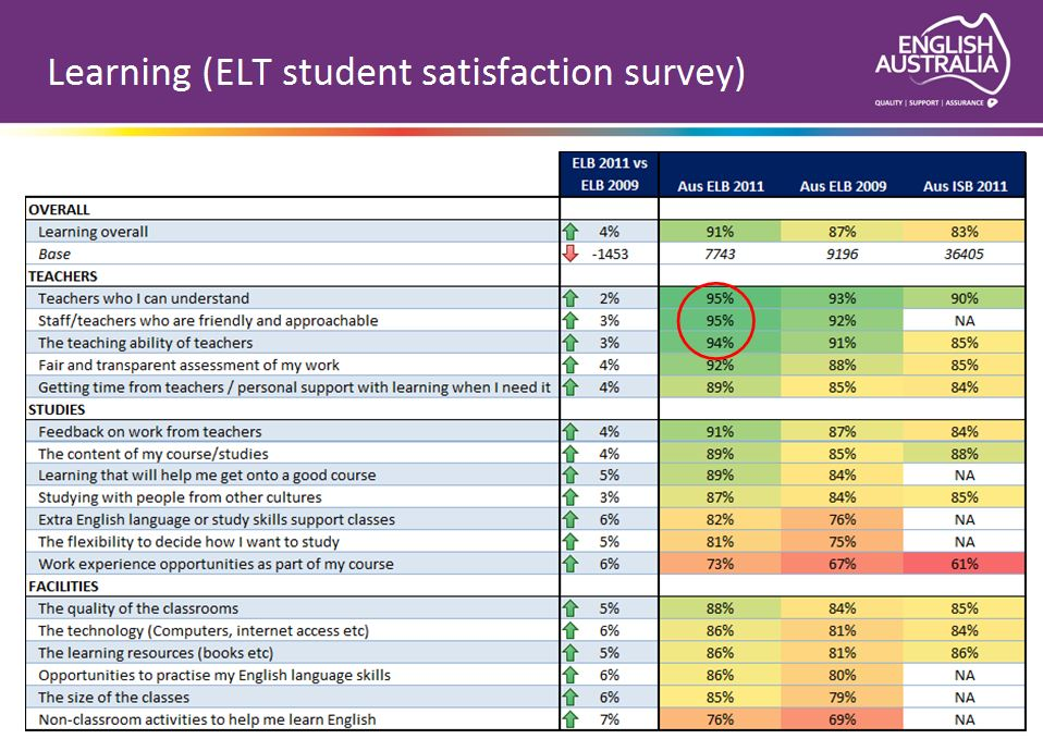 australia-learning-elt-student-satisfaction-survey