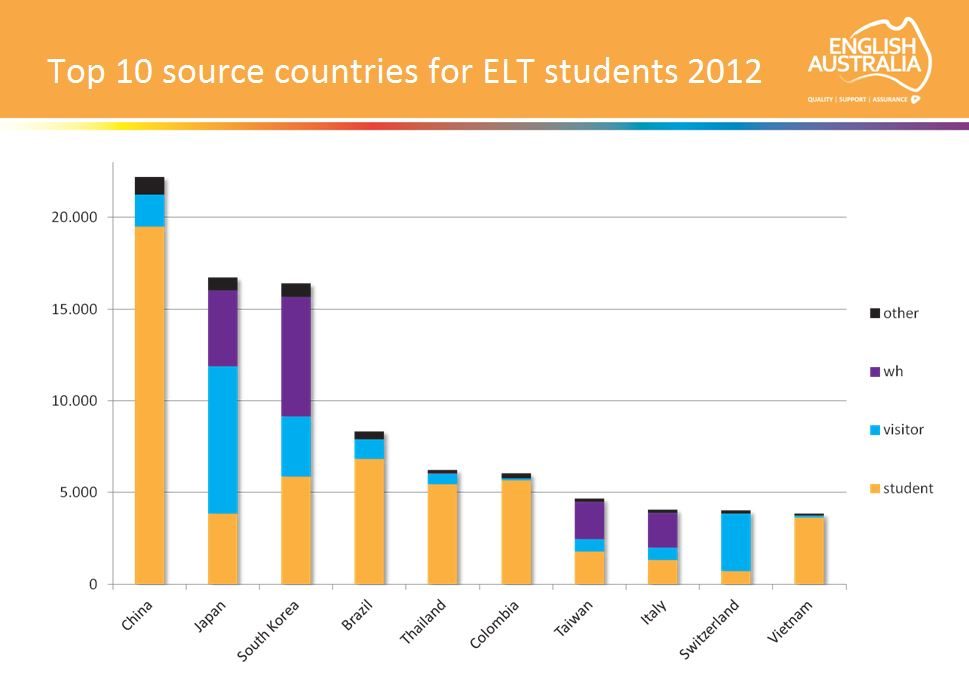 top-10-source-countries-for-elt-students-2012