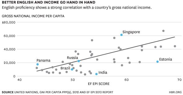 better-english-and-income-go-hand-in-hand