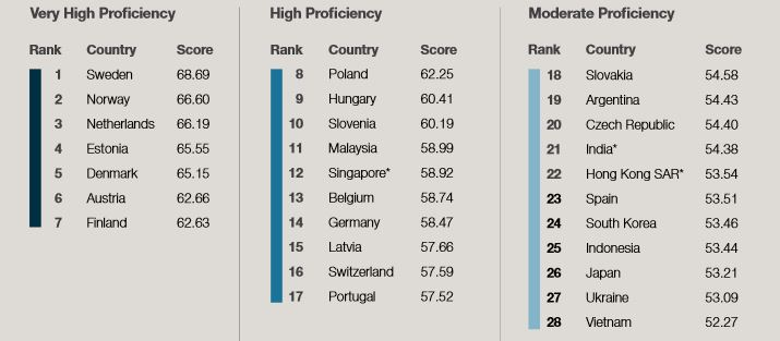 Global language survey links English proficiency to economic and ... 0db0590b0e