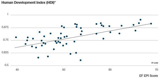 human-development-index
