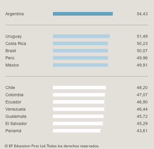 top-six-countries-according-to-the-english-first-english-proficiency-index