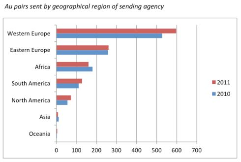au-pairs-sent-by-geographical-region-of-sending-agency