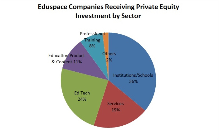underinvestment in private education companies