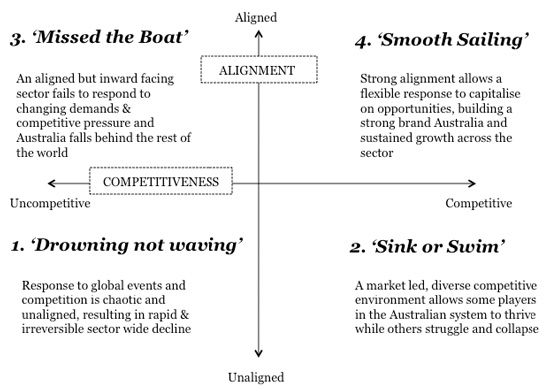 the-four-scenarios-defined-during-the-english-australia-planning-process