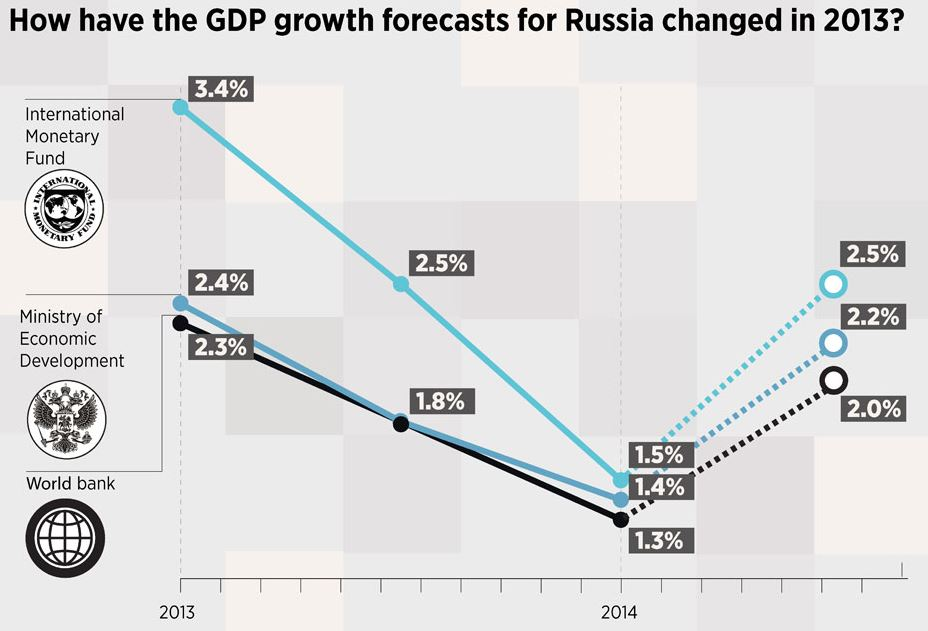 how-have-the-gdp-growth-forecasts-for-russia-changed-in-2013