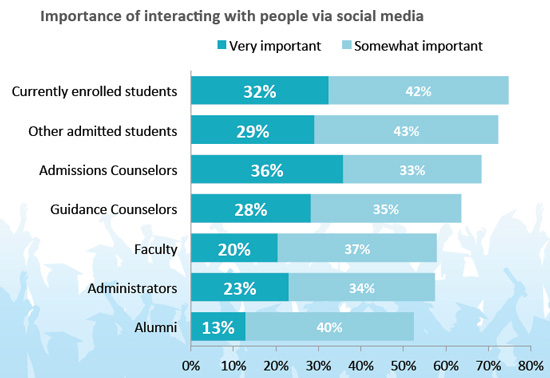 importance-of-interacting-with-people-via-social-media