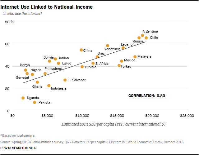 internet-use-linked-to-national-income