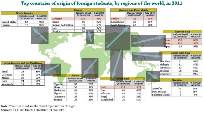 top-countries-of-origin-of-foreign-students-by-regions-of-the-world-in-2011