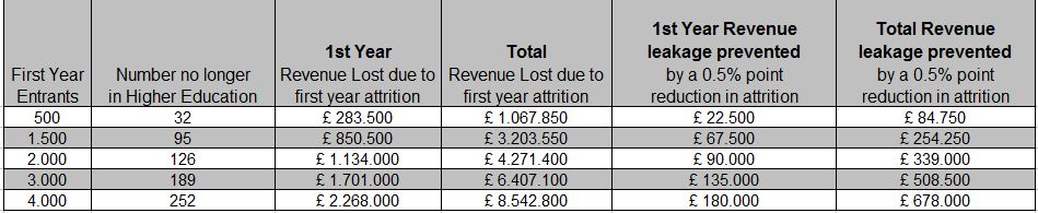the-cost-of-student-attrition-based-on-a-survey-of-100-uk-universities