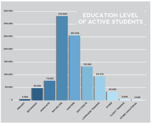 level-of-study-for-international-students-in-the-us