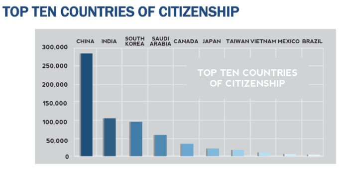 top-10-countries-of-citizenship-for-foreigners-in-the-us