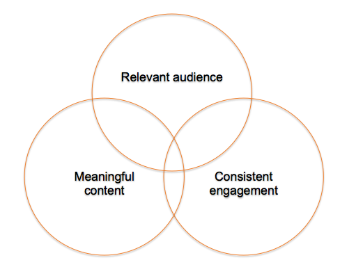 key-elements-of-content-marketing